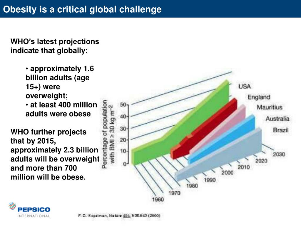 Obesity is a critical global challenge