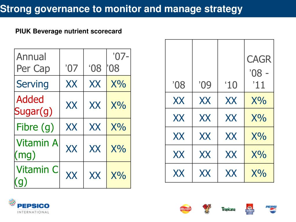 Strong governance to monitor and manage strategy