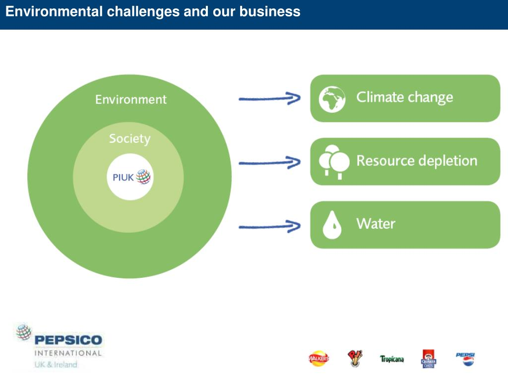 Environmental challenges and our business