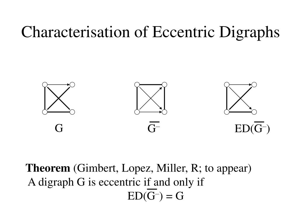 Characterisation of Eccentric Digraphs