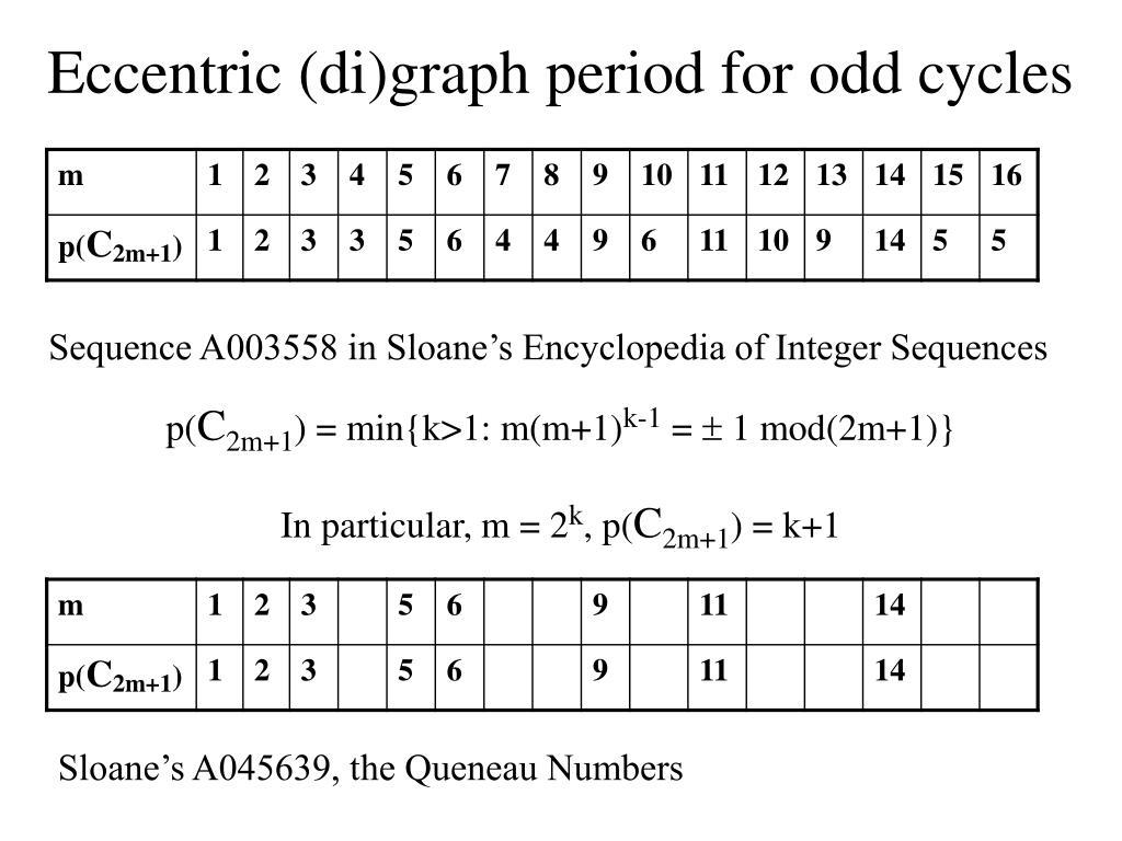 Eccentric (di)graph period for odd cycles