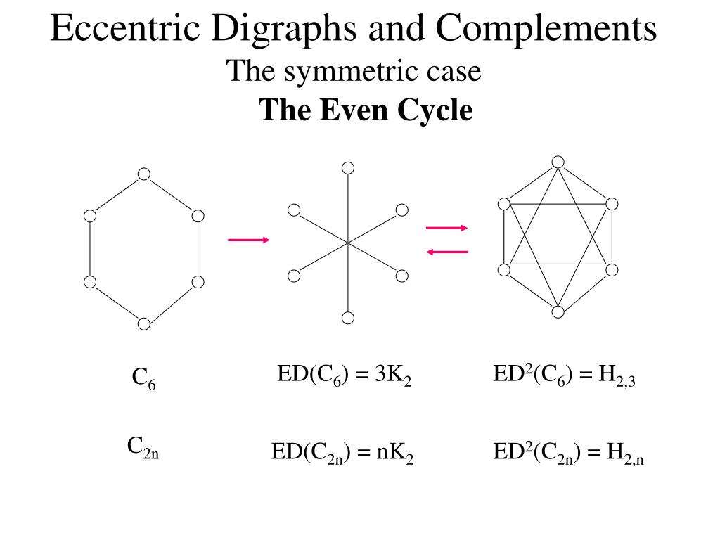 Eccentric Digraphs and Complements