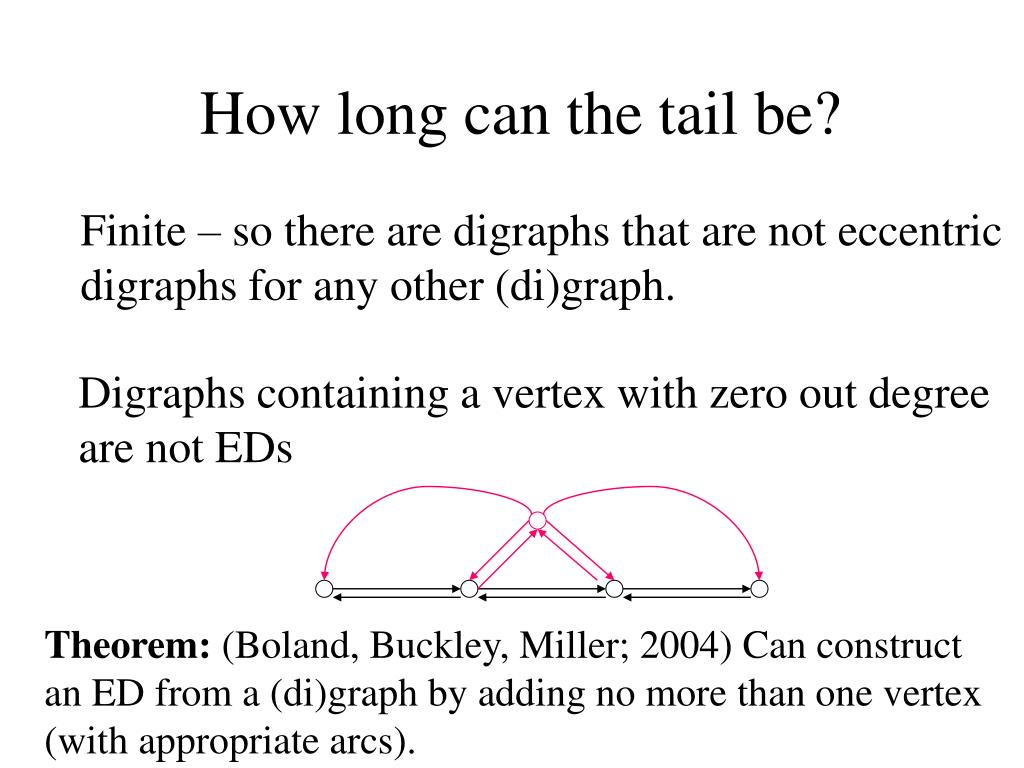 Finite – so there are digraphs that are not eccentric