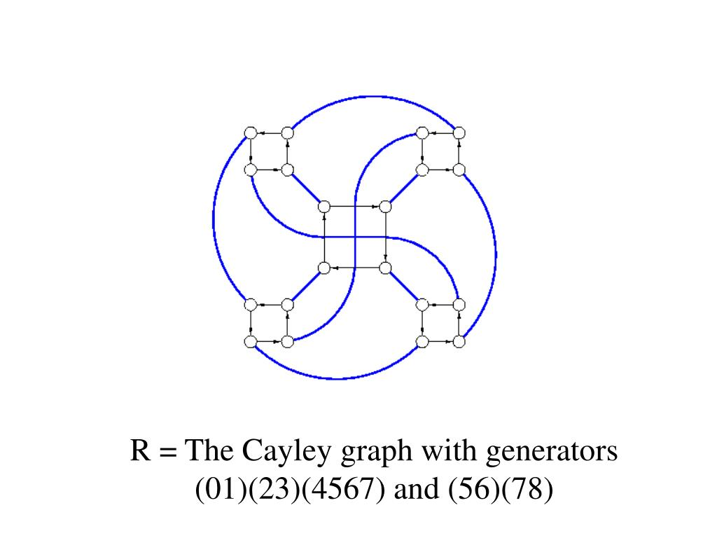 R = The Cayley graph with generators