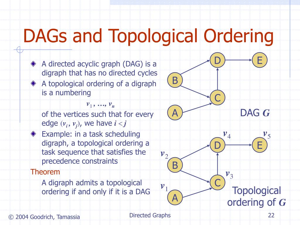 DAGs and Topological Ordering