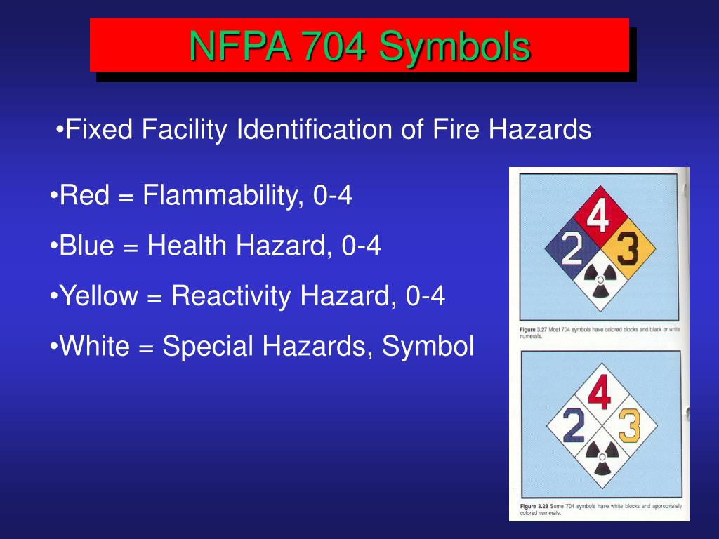NFPA 704 Symbols