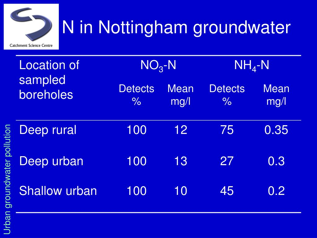 N in Nottingham groundwater