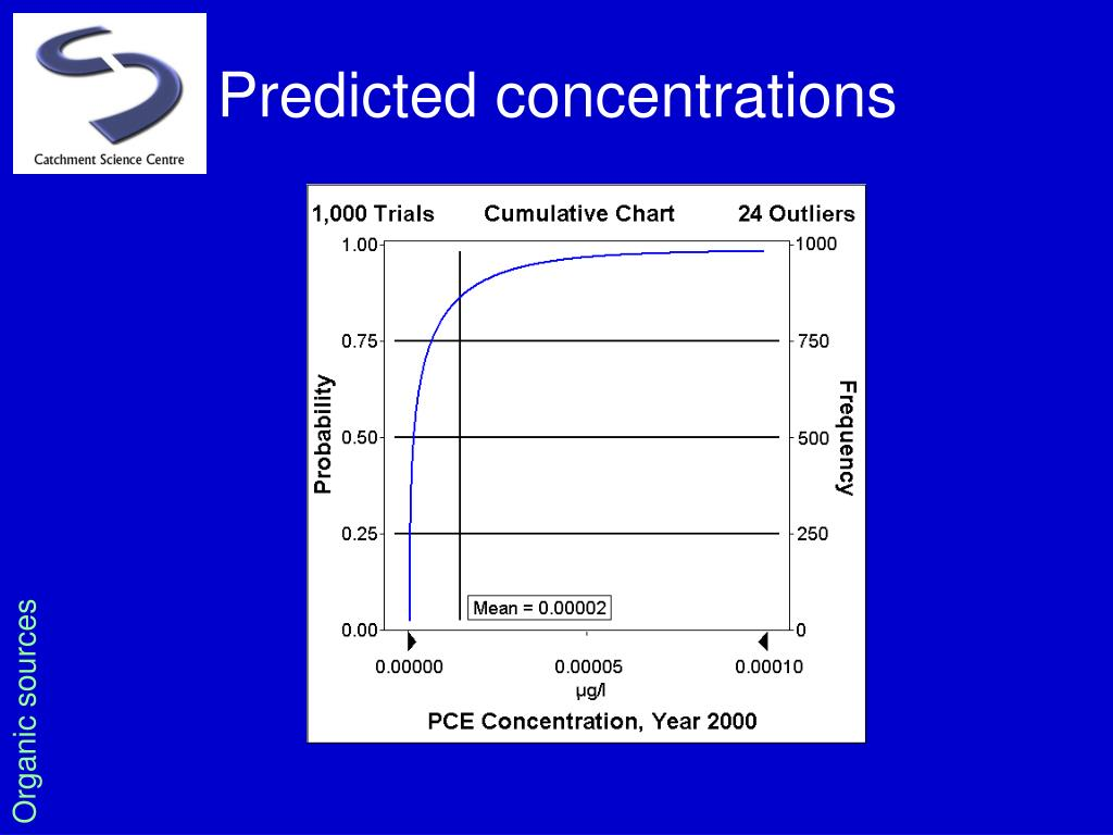 Predicted concentrations