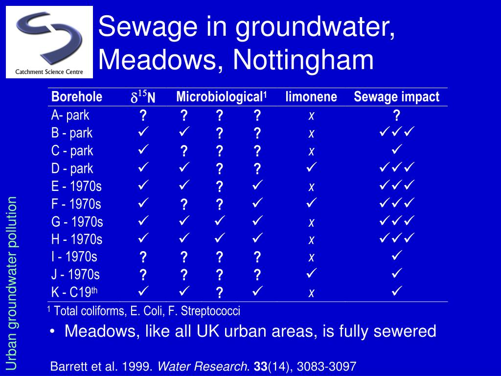 Sewage in groundwater, Meadows, Nottingham