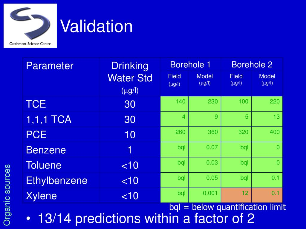 13/14 predictions within a factor of 2