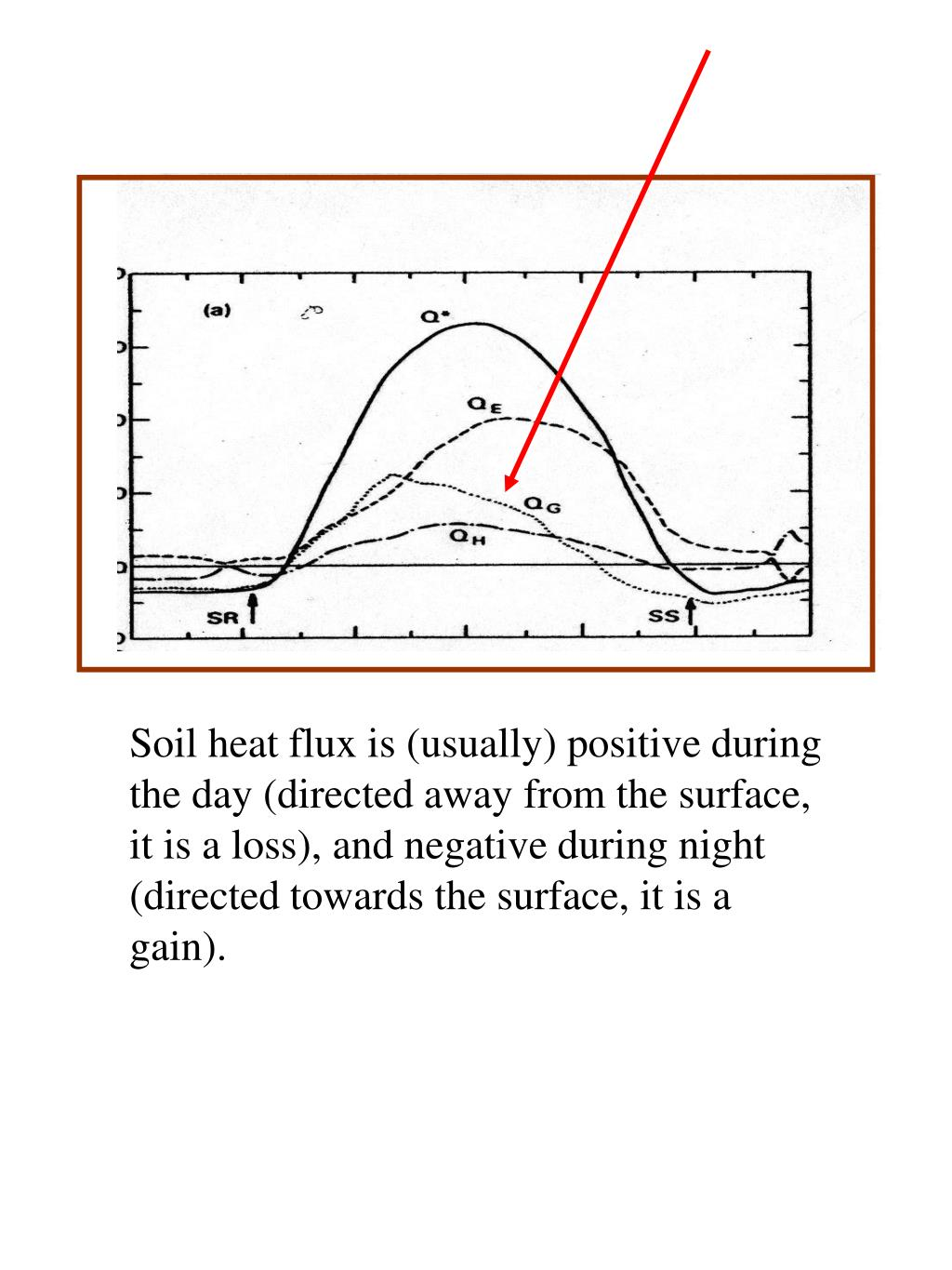 Soil heat flux is (usually) positive during the day (directed away from the surface, it is a loss), and negative during night (directed towards the surface, it is a gain).