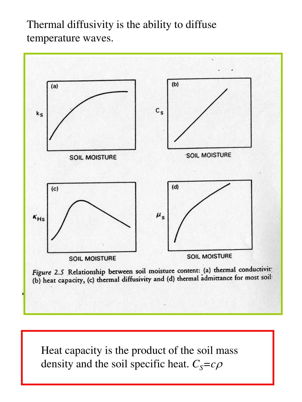 Thermal diffusivity is the ability to diffuse temperature waves.