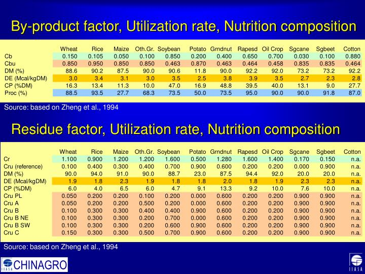 By-product factor, Utilization rate, Nutrition composition