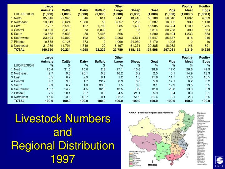 Livestock Numbers and
