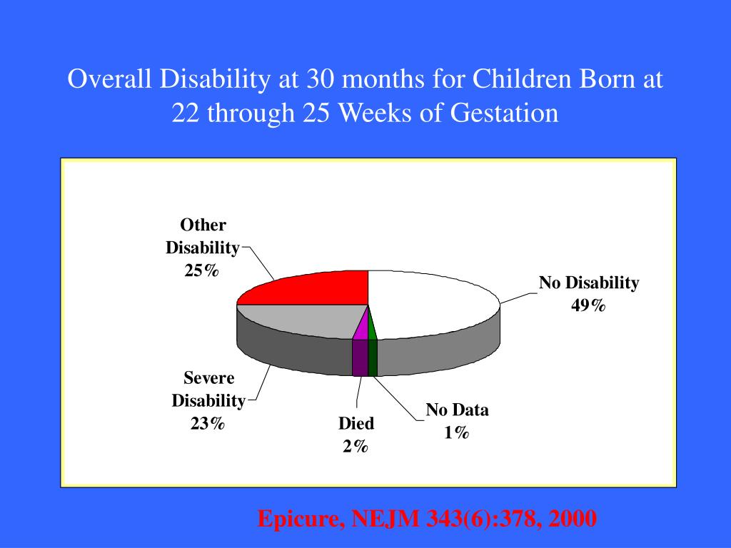 Overall Disability at 30 months for Children Born at 22 through 25 Weeks of Gestation