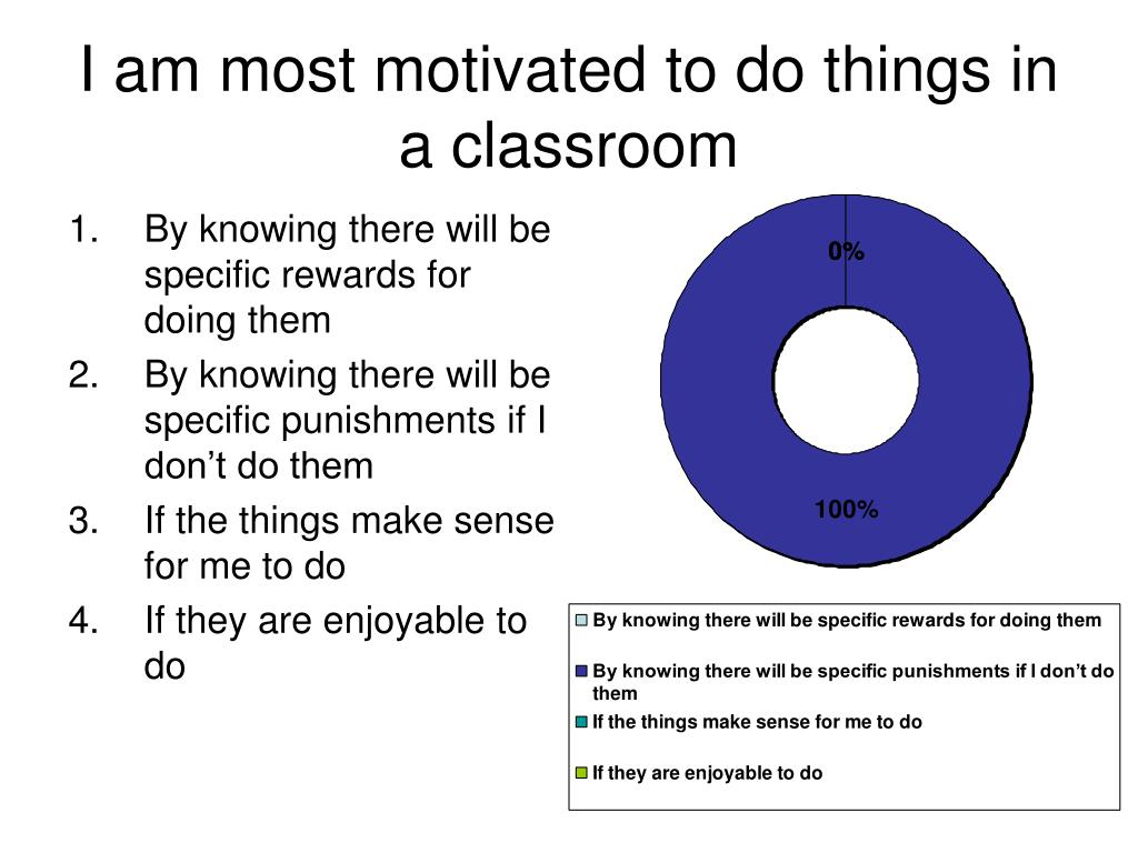 I am most motivated to do things in a classroom