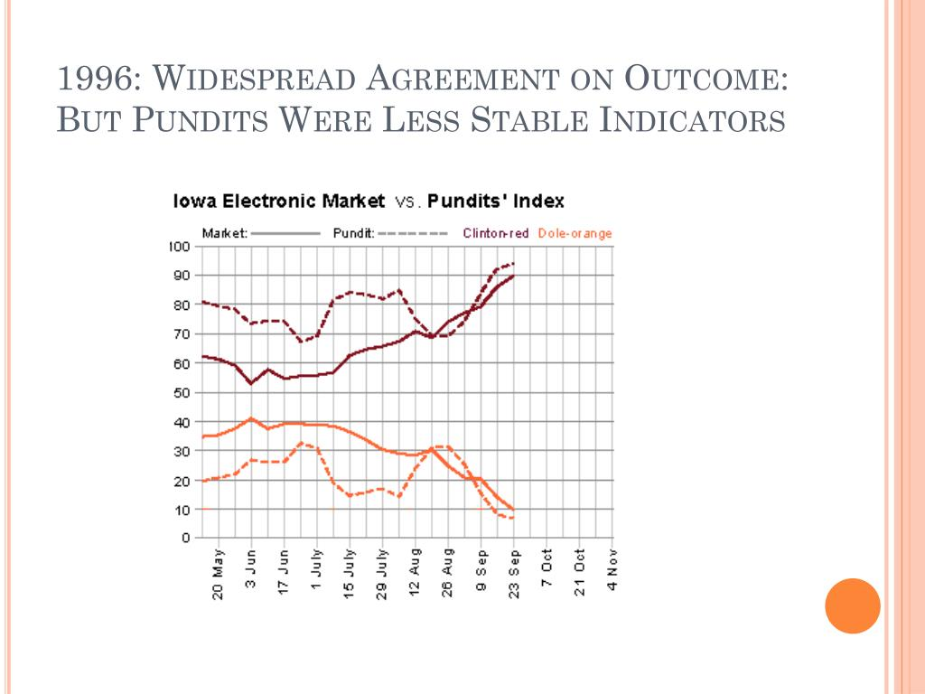 1996: Widespread Agreement on Outcome: But Pundits Were Less Stable Indicators