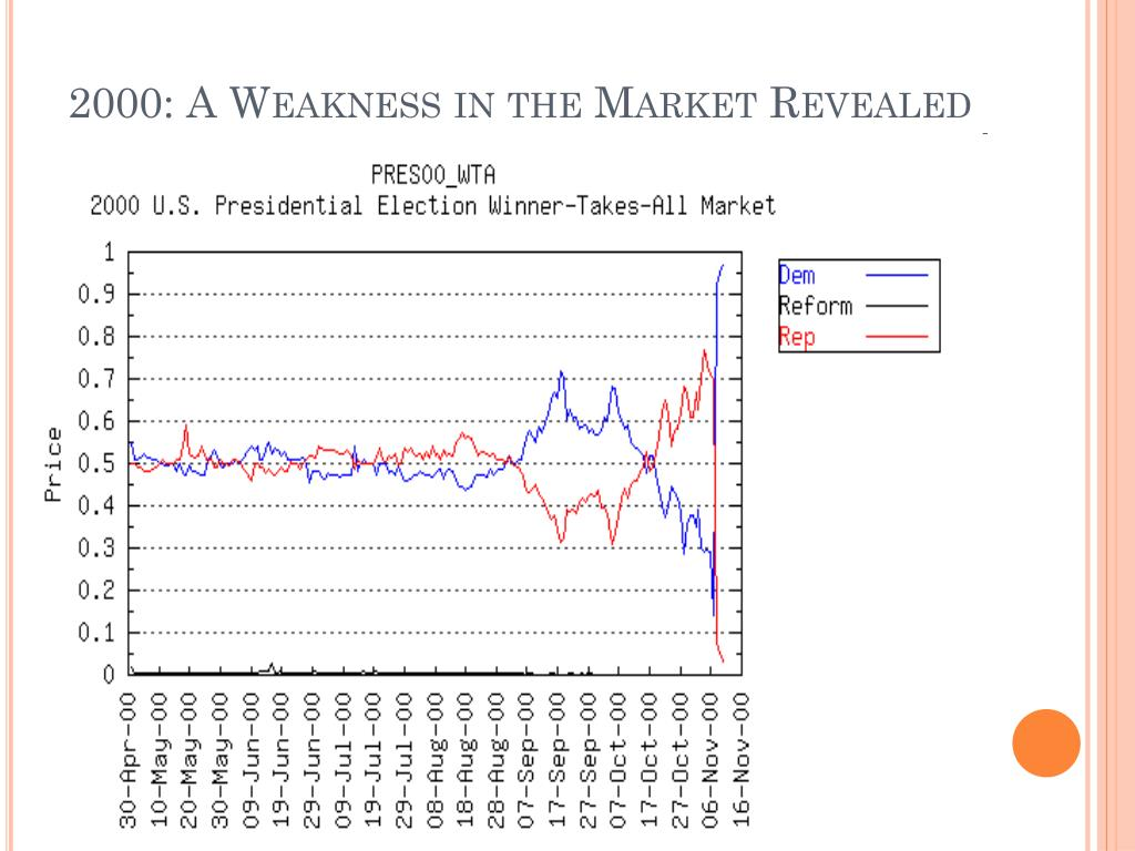 2000: A Weakness in the Market Revealed
