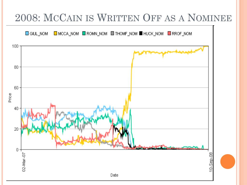 2008: McCain is Written Off as a Nominee