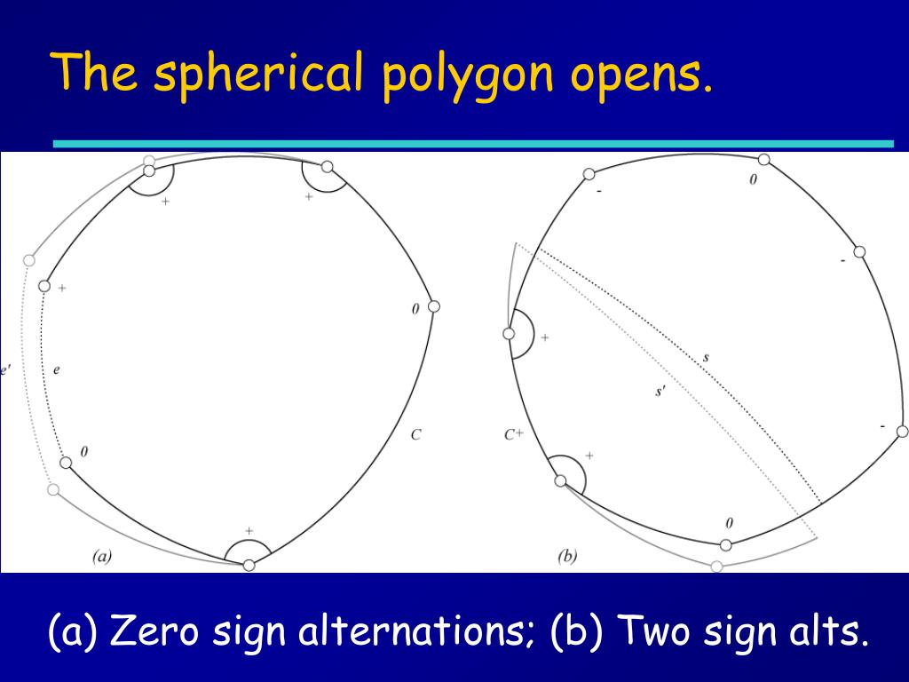 The spherical polygon opens.