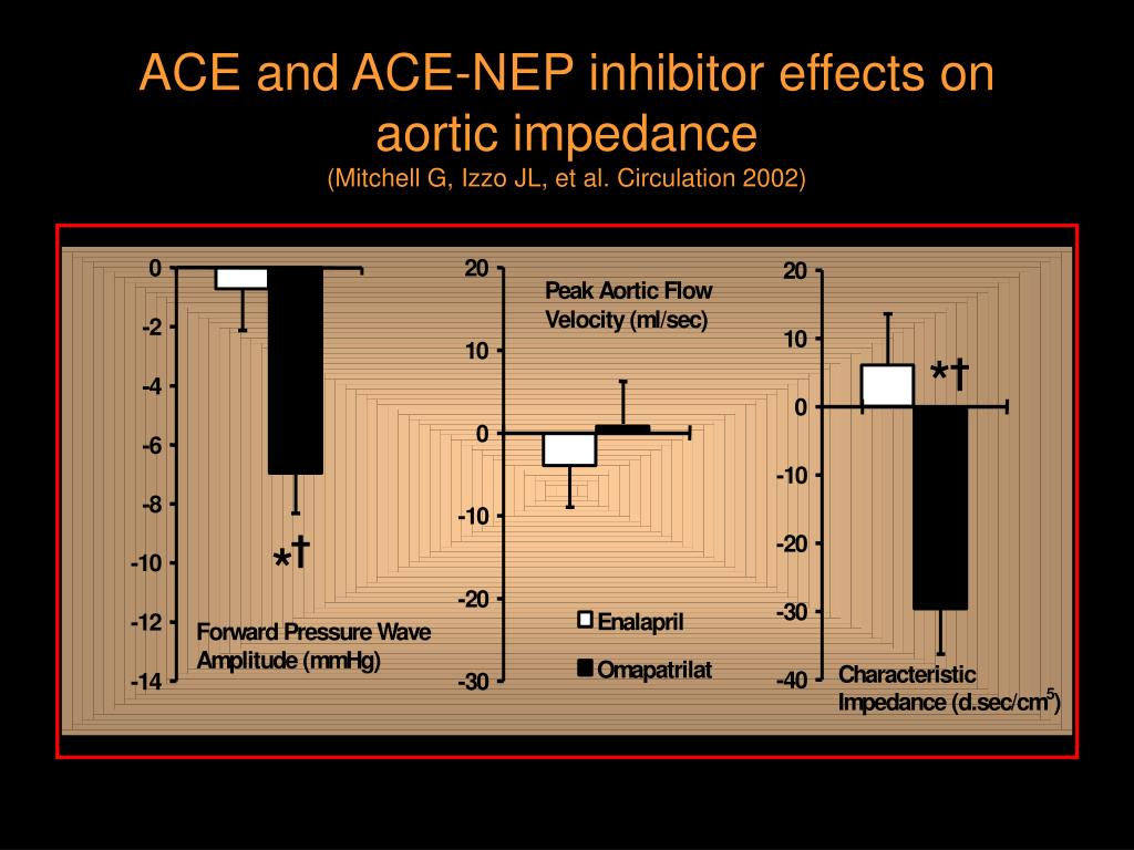 ACE and ACE-NEP inhibitor effects on aortic impedance