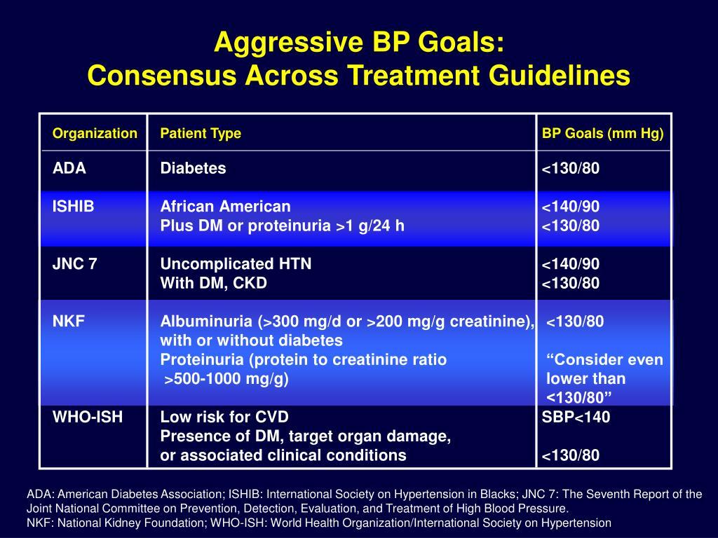 Aggressive BP Goals: