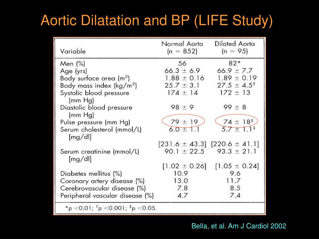 Aortic Dilatation and BP (LIFE Study)