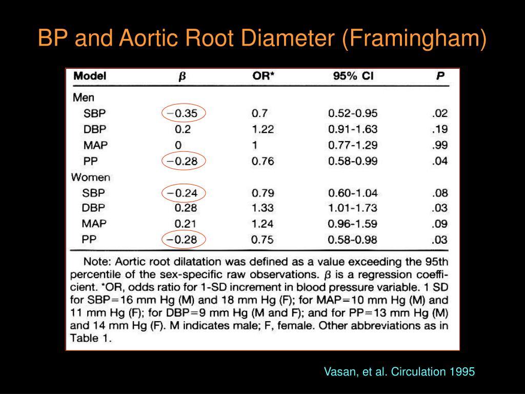 BP and Aortic Root Diameter (Framingham)