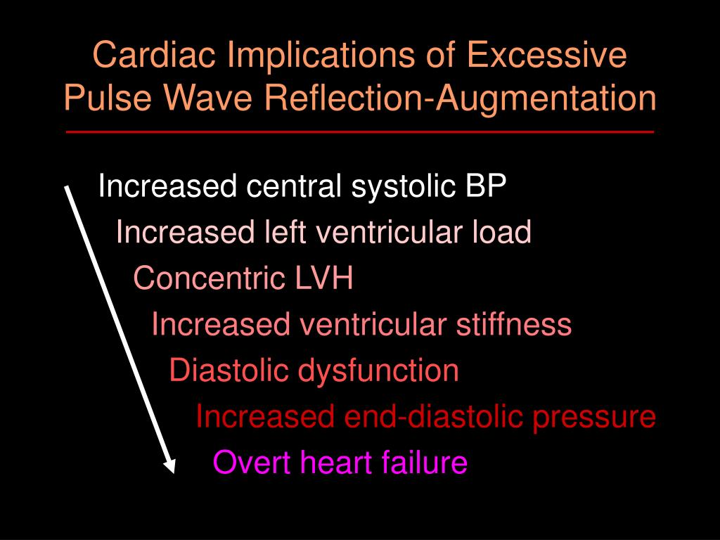 Cardiac Implications of Excessive Pulse Wave Reflection-Augmentation