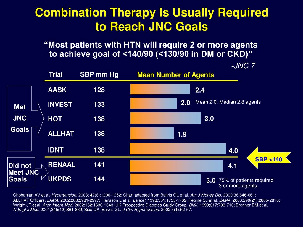 Combination Therapy Is Usually Required