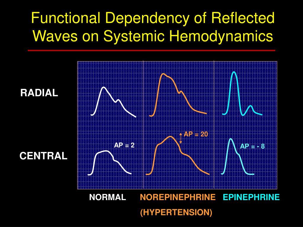 Functional Dependency of Refl