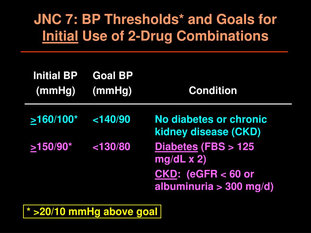 JNC 7: BP Thresholds* and Goals for