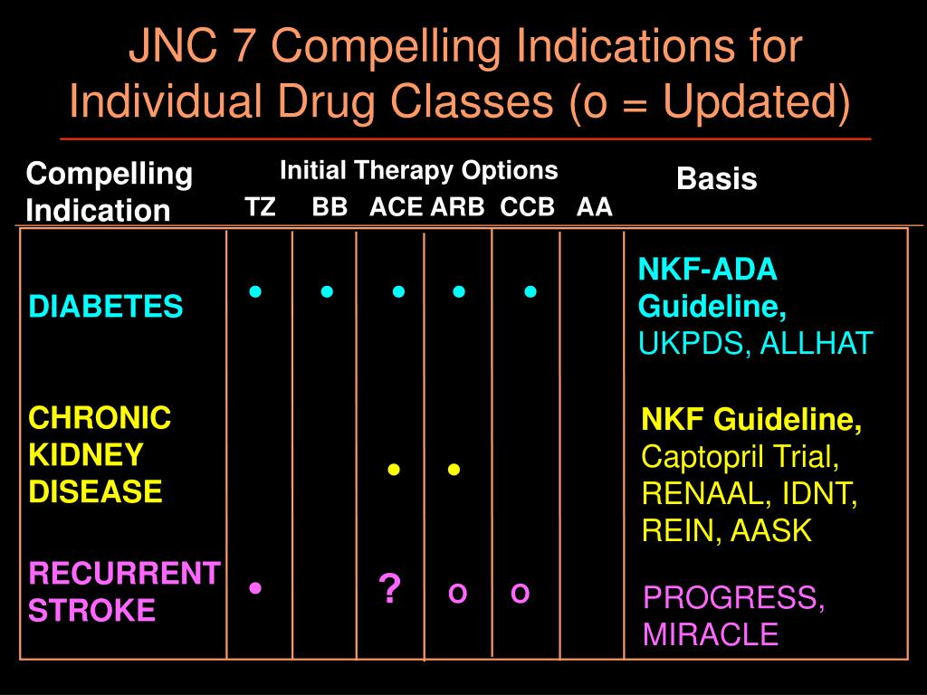 JNC 7 Compelling Indications for