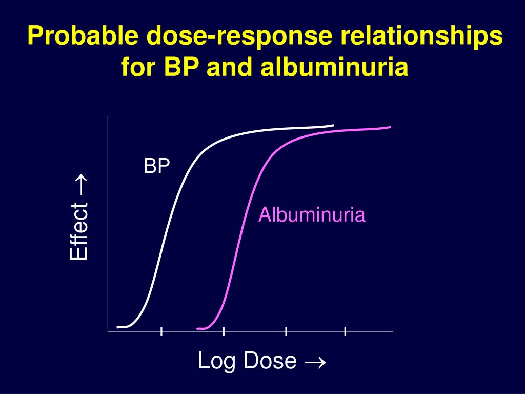 Probable dose-response relationships for BP and albuminuria