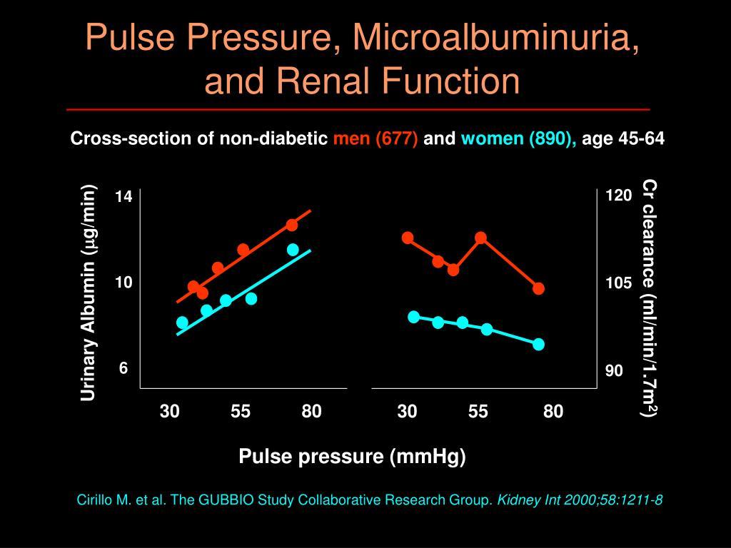 Pulse Pressure, Microalbuminuria,