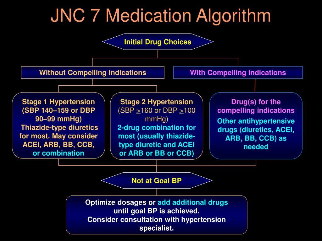JNC 7 Medication Algorithm
