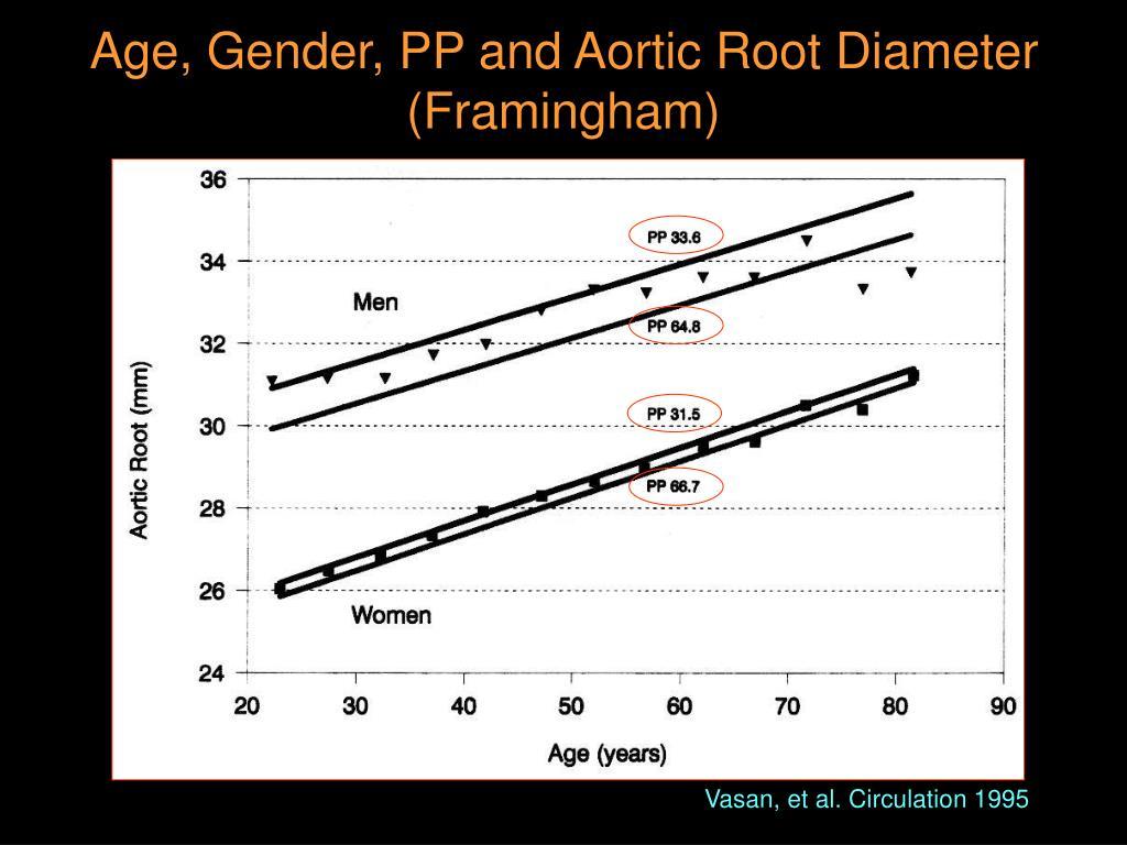 Age, Gender, PP and Aortic Root Diameter (Framingham)