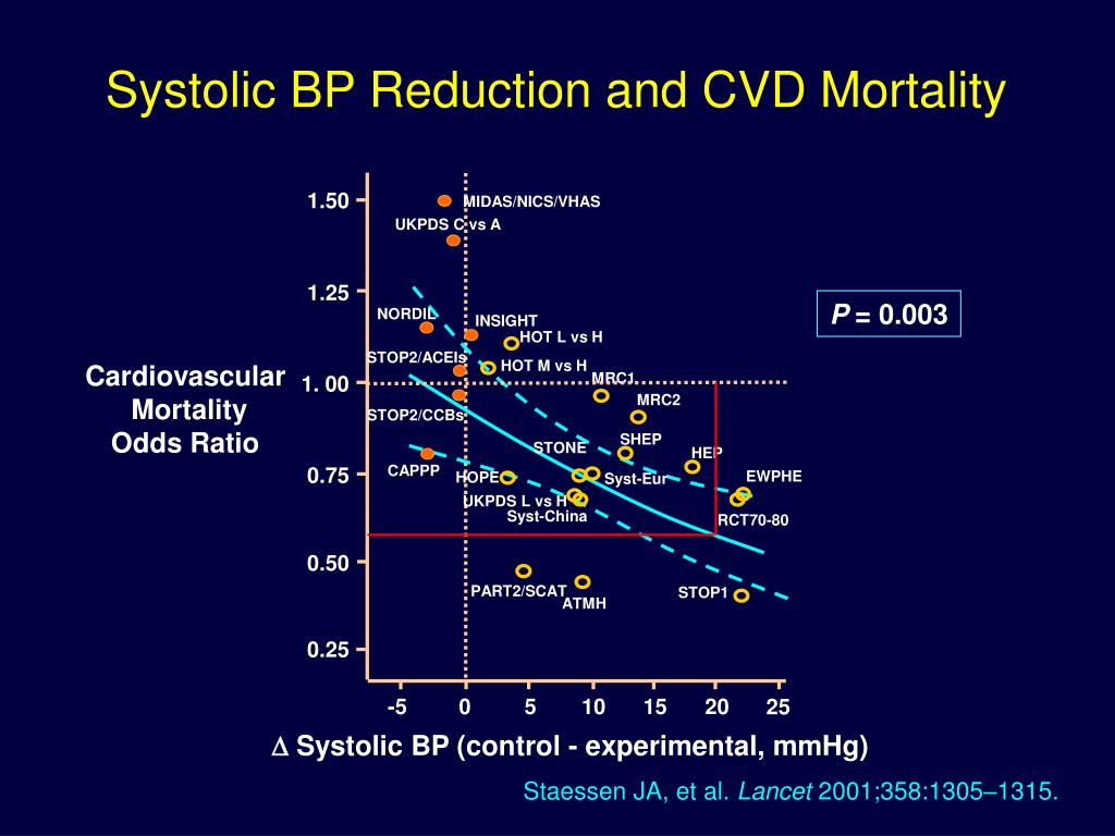 Systolic BP Reduction and CVD Mortality