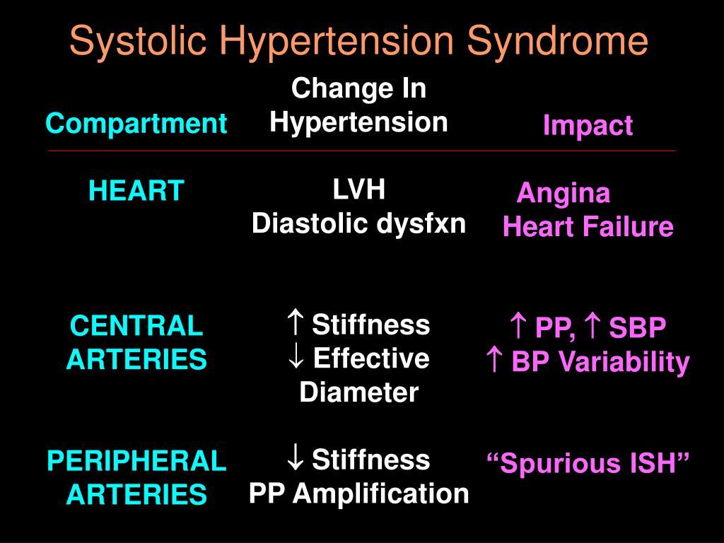Systolic Hypertension Syndrome