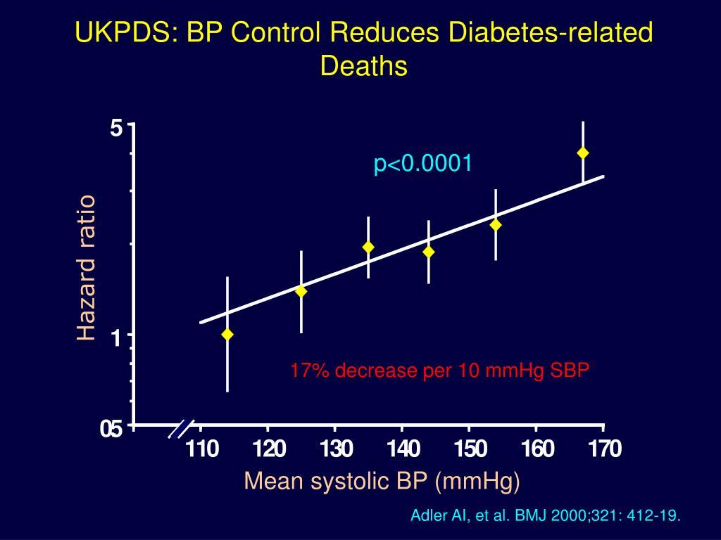 UKPDS: BP Control Reduces Diabetes-related Deaths