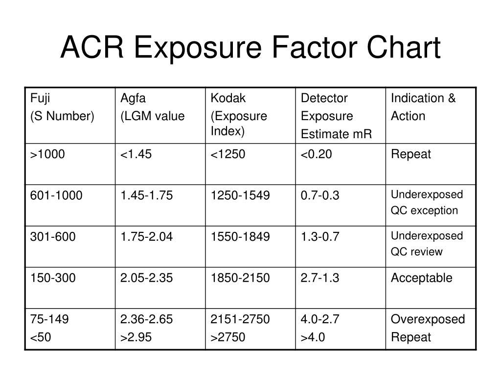 ACR Exposure Factor Chart