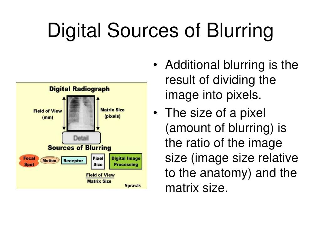 Digital Sources of Blurring