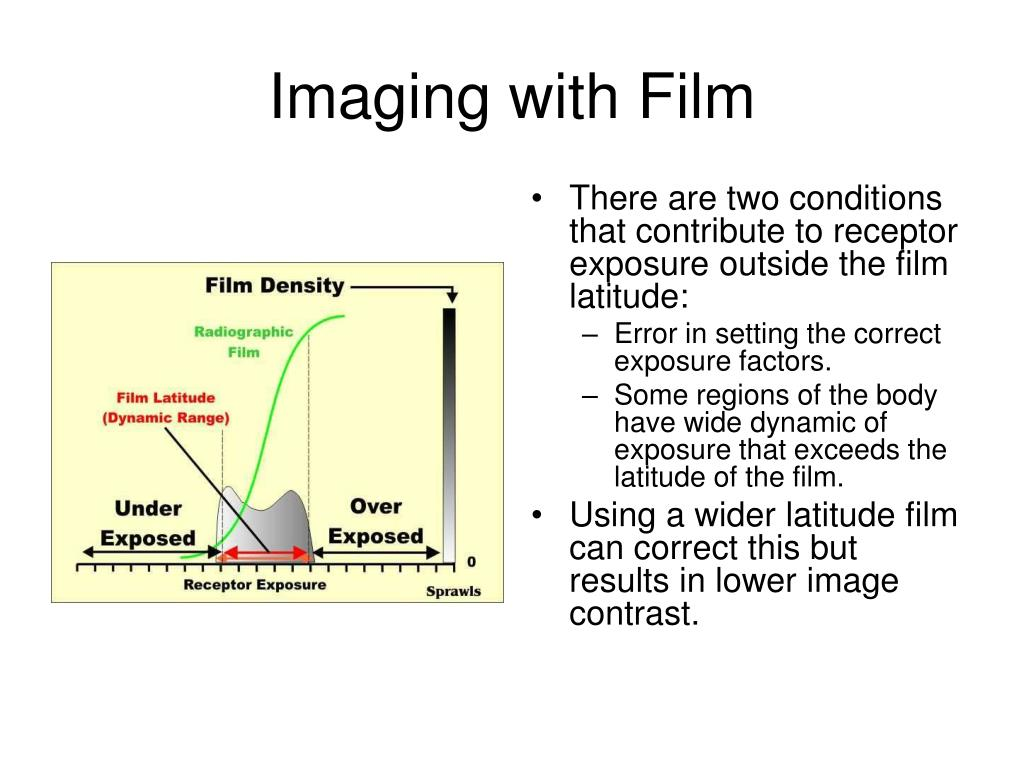 Imaging with Film