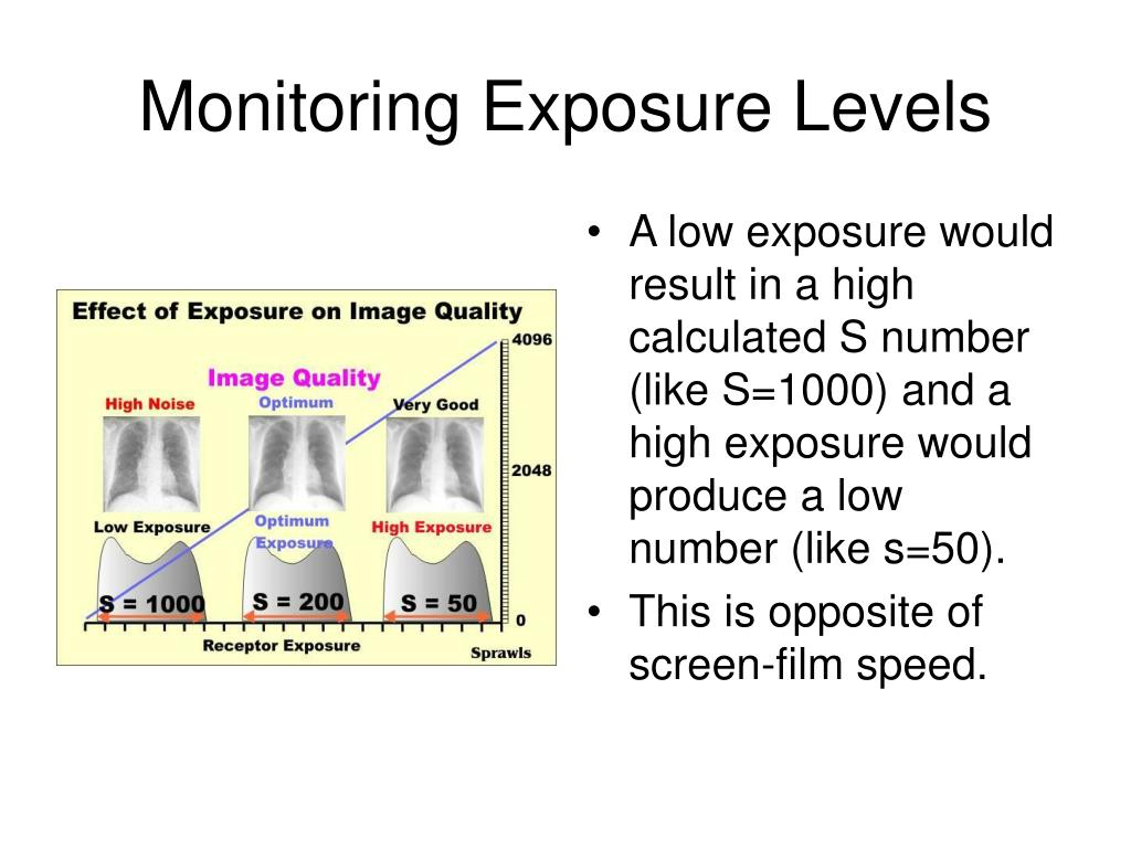 Monitoring Exposure Levels