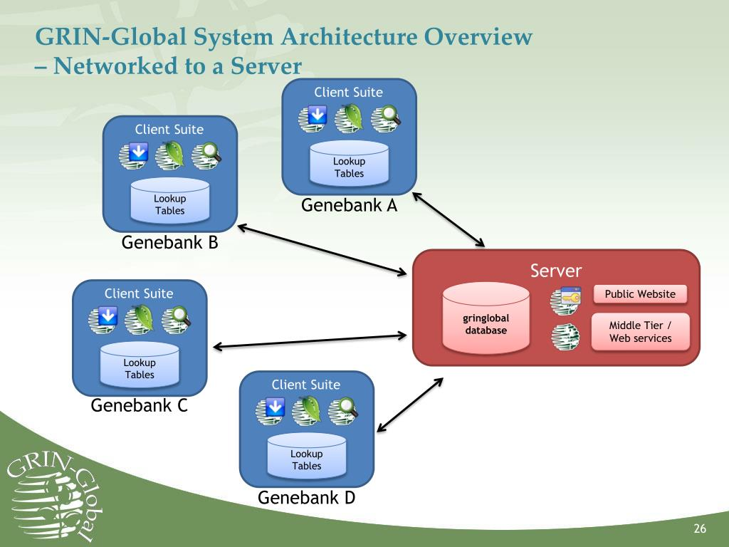 GRIN-Global System Architecture Overview