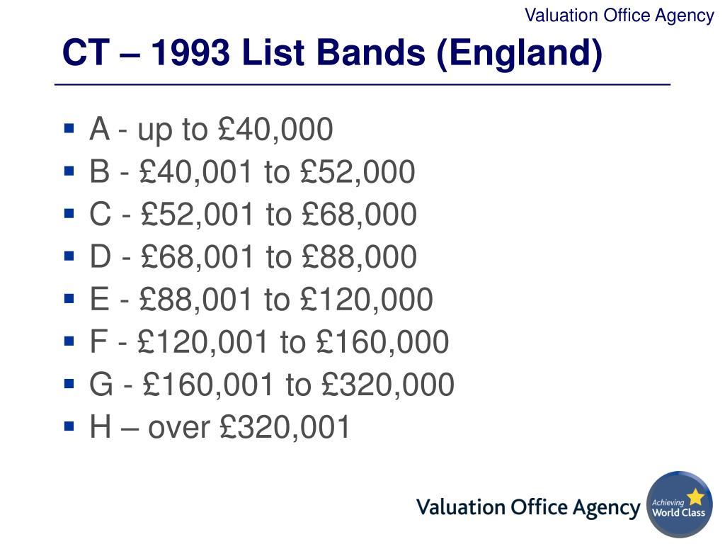 CT – 1993 List Bands (England)