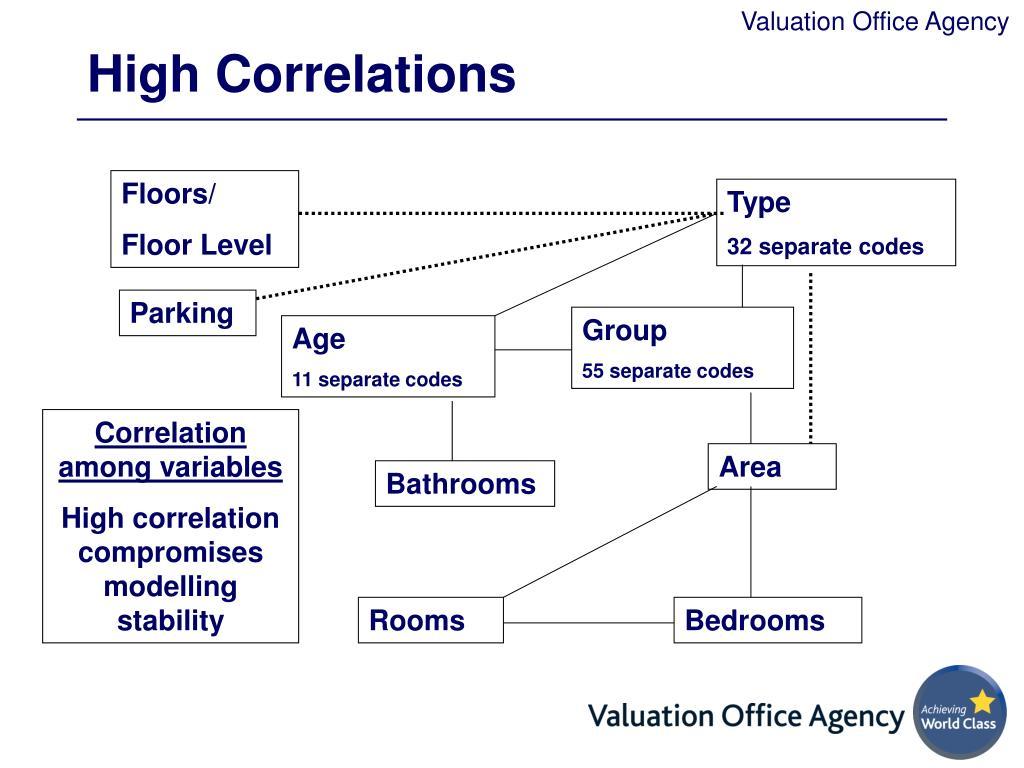 High Correlations