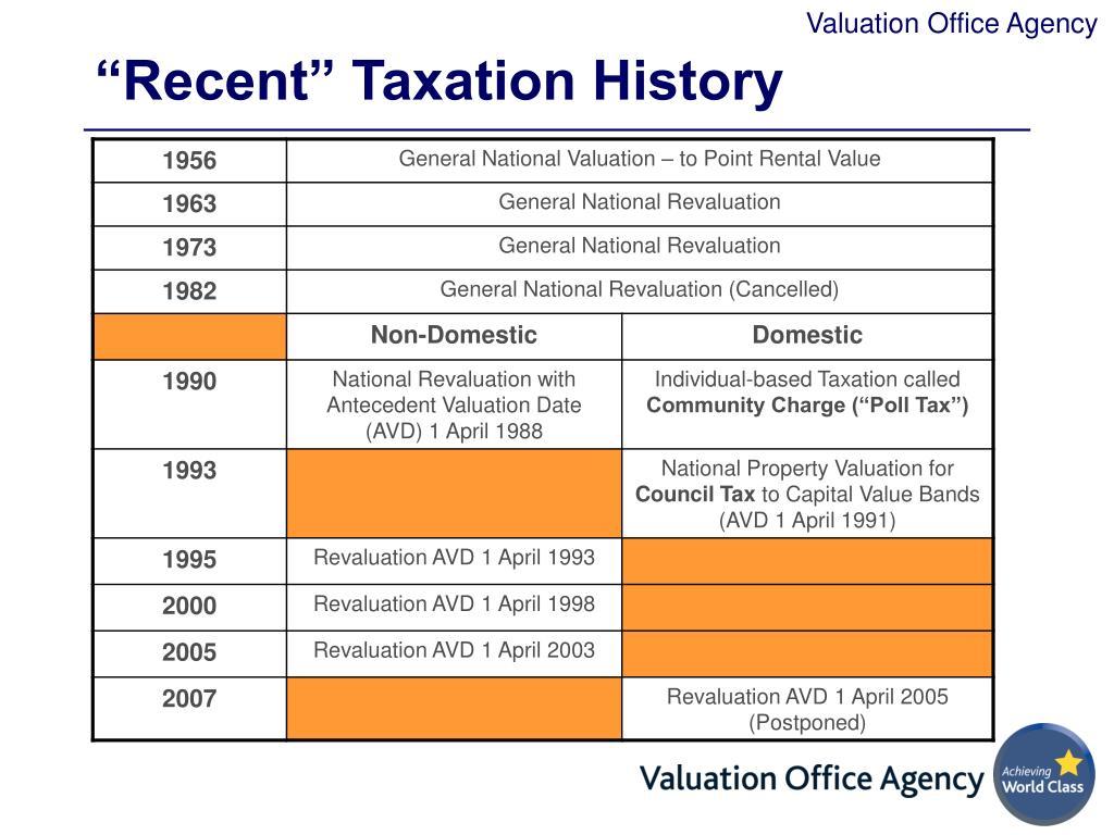 """""""Recent"""" Taxation History"""