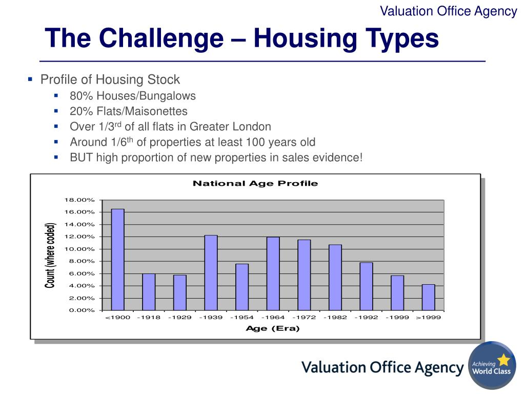 The Challenge – Housing Types