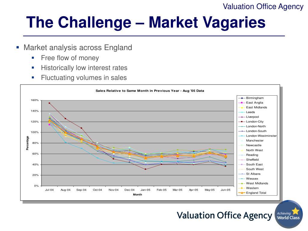 The Challenge – Market Vagaries